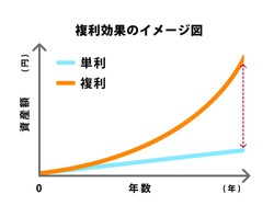 Comparison graph illustration of compound interest and simple interest. translation: compound interest, Simple interest, Amount, Year.