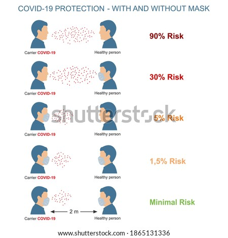 Comparison of the risk of coronavirus  infestations in people with masks and without masks. Covid-19 Transmission Risk in human. Please do not enter without a face mask.  Foto d'archivio ©