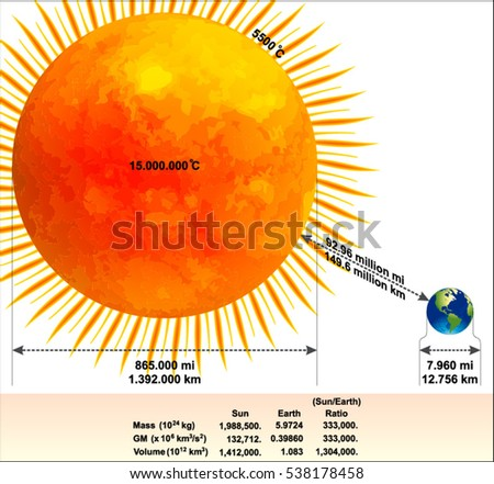 comparison of the sun and earth