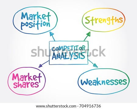 Competitor analysis mind map business concept background