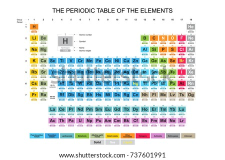 Periodic table vector download free vector art stock graphics complete colorful periodic table of the elements urtaz Choice Image