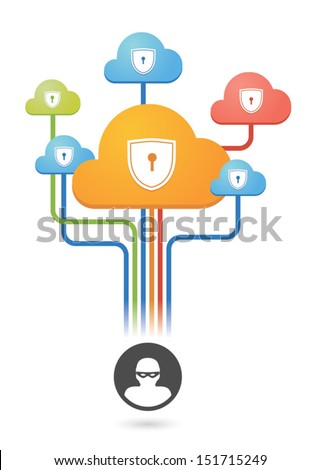 Composition of colored clouds with security risk  related icons