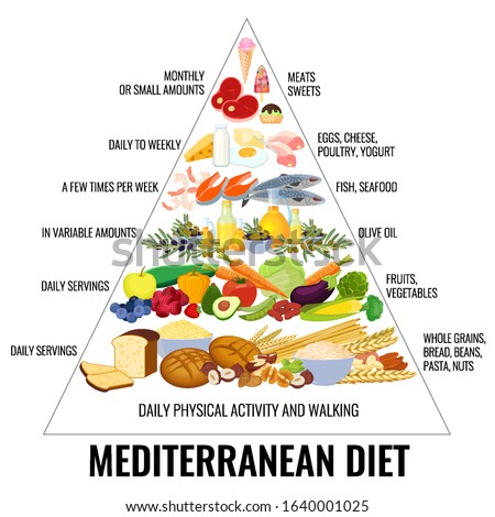 Composition with food mediterranean diet in a shape of food pyramid. Mediterranean food. Vector.