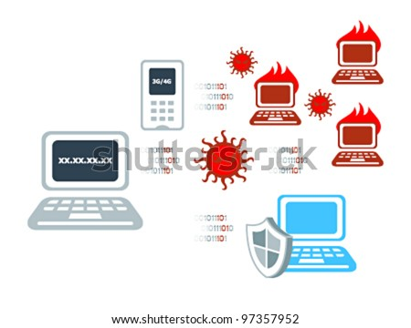 Computer virus attack and anti-virus solution
