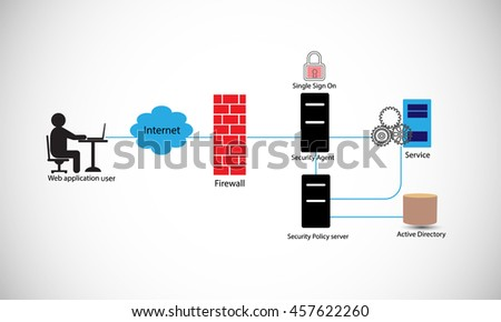 Concept of computer security. Web application accessing the different domain services through a single login, the security agent and policy servers helps achieve this through one time login