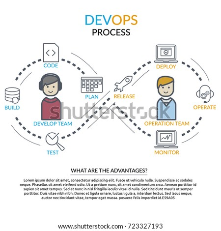 Concept of DevOps: website banner and flyer template with devops process and line icons: agile task board, release, coding, build, test, monitor, operate, deploy icon, developer and operation teams