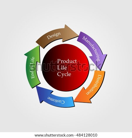 concept of product lifecycle