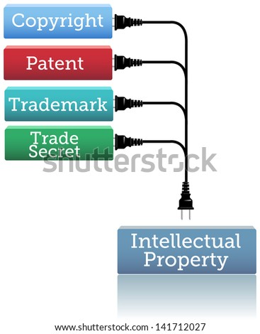 Concepts of patent copyright trademarks plug into Intellectual Property rights box
