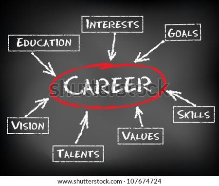 education professional goals essay