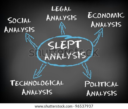 Conceptual hand drawn SLEPT Analysis flow chart on black chalkboard. Strategic management environmental factors Political, Economic, Technological, Social, Legal. Vector Illustration.