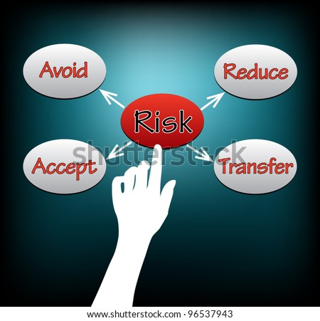 Conceptual hand selection RISK: Risk management concept: Avoid, Transfer, Reduce, Accept. Vector Illustration.