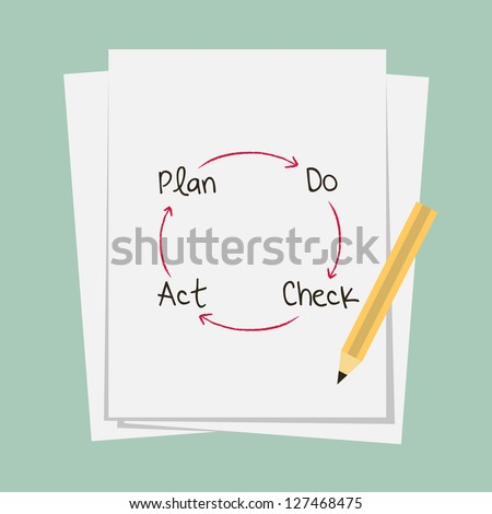 control and continuous improvement method for business process, PDCA - plan - do - check - action