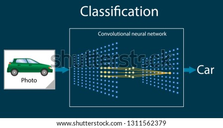 Convolutional neural network - is part of the deep learning or machine learning, pattern recognition. System performs the task of classification an object. Vector diagram or part of infographics.