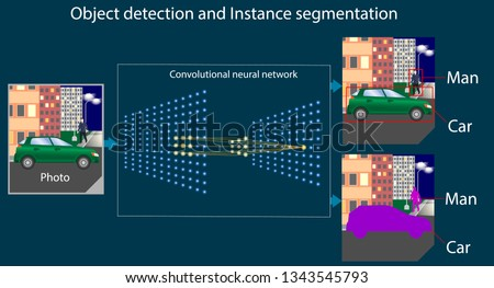 Convolutional neural network performs the task of object detection and instant segmentation. Recognition of picture with man and machine. Diagram or part of infographics about machine or deep learning