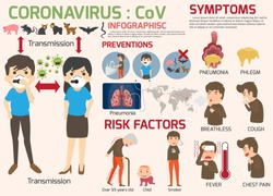 Coronavirus : CoV infographics elements, human are showing coronavirus symptoms and risk factors. health and medical. Novel Coronavirus 2019. Pneumonia disease. CoVID-19 Virus outbreak spread.