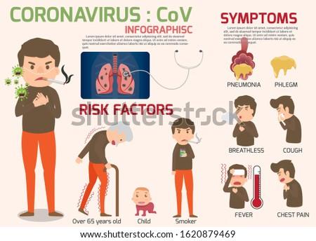 Coronavirus : CoV infographics elements, human are showing coronavirus symptoms and risk factors. health and medical vector illustration.