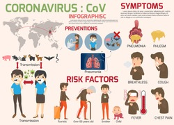 Coronavirus : nCoV infographics elements, human are showing coronavirus symptoms and risk factors. health and medical. Novel Coronavirus 2019. Pneumonia disease. CoVID-19 Virus outbreak spread.