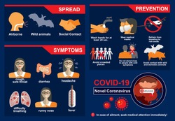 COVID-19. Novel Coronavirus. 2019-nCoV disease prevention infographic with icons and text, healthcare and medicine concept. Flu spreading of world, SARS pandemic risk alert. Vector.