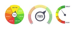Credit score indicators. Limit indicators with color levels from poor to good. Gauges with measuring scale. Business credit score speedometers, rating credit meter, emotions vector