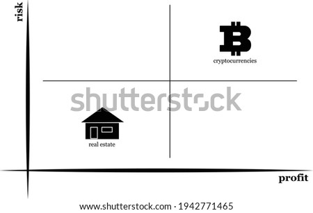 Cryptocurrency or real estate. Profitable investing or risky investing. Modern chart with quadrants. Stock photo ©