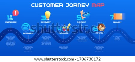 Customer journey map, process of customer buying decision, a road map of customer experience flat concept with icons. Vector banner.