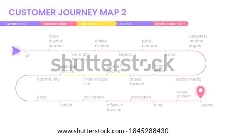 Customer journey map, process of customer buying decision, a road map of customer experience flat concept with icons. Vector minimal banner.