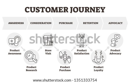 Customer journey vector illustration. Client focused marketing model scheme. Consumer theoretical diagram towards the purchase of a product or service. Labeled outlined product marketing infographics