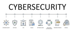 Cybersecurity vector banner. 8 multicolored icons with editable strokes. Network security antivirus VPN privacy. 2fa (two-factor authentication) password strength firewall software update
