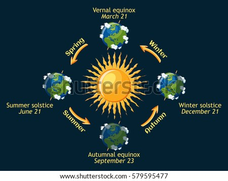 cycle of earth seasons of the