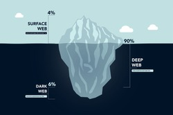 Dark web / dark net iceberg explanation - vector illustration