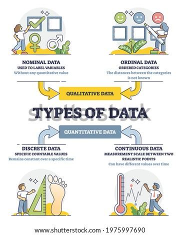 Data types diagram in labeled educational classification outline diagram. Qualitative and quantitative division for crowd analysis vector illustration. Nominal, ordinal, discrete or continuous values. Stock photo ©