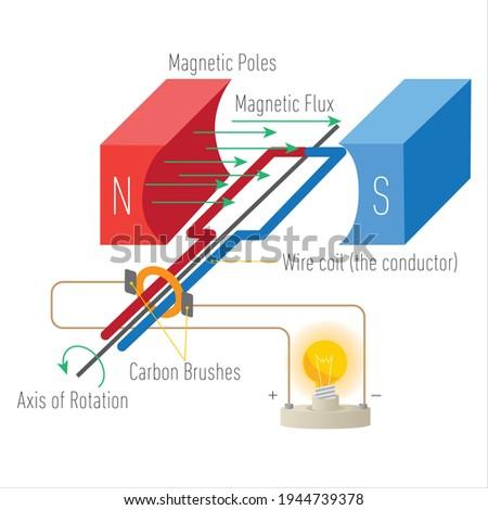 Dc generator cross diagram. Illustration of a simple direct current dynamo Stockfoto ©