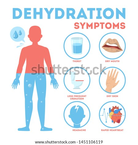 Dehydration symptoms infographic. Dry mouth and thirsty feeling. Improtance of water drinking. Isolated vector illustration in cartoon style ストックフォト ©