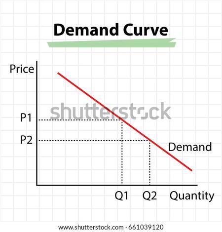 demand curve - price and quantity concept