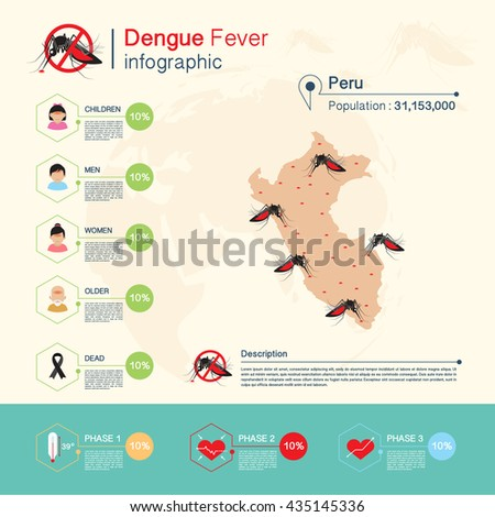 dengue fever and zika virus