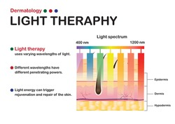 Dermatology diagram show light therapy by different light wavelength for skin treatment