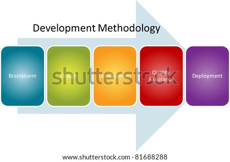 Development methedology computer program diagram concept chart vector illustration