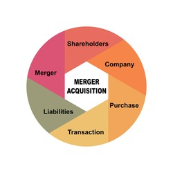 Diagram concept with Merger Acquisition text and keywords. EPS 10 isolated on white background
