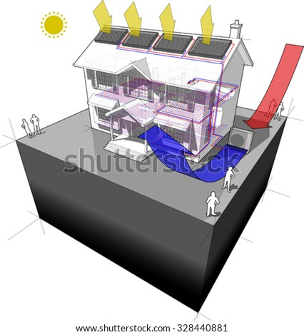 diagram of a classic colonial house with air-source heat pump and solar panels on the roof as source of energy for heating and  radiators