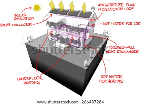 diagram of a classic colonial house with floor heating and solar panels on the roof with red hand drawn technology definitions over it