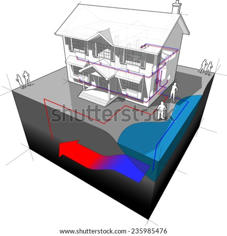 diagram of a classic colonial house with groundwater heat pump as source of energy for heating (single well + disposal to lake or river)