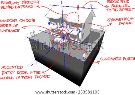 diagram of a classic colonial house with hand drawn notes about architectural features of this style
