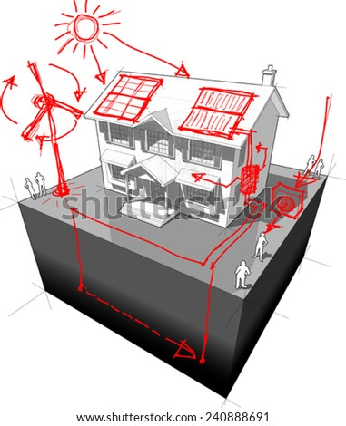 diagram of a classic colonial house with hand drawn sketches of green energy/alternative energy/renewable energy technologies