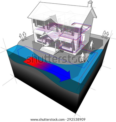 diagram of a classic colonial house with surface water open loop heat pump as source of energy for heating