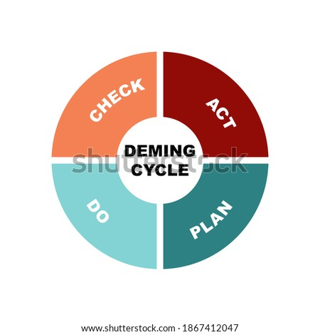 Diagram of Deming Cycle concept with keywords. EPS 10 isolated on white background Stok fotoğraf ©