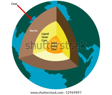 stock-vector-diagram-of-earth-s-layers-52969897.jpg