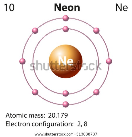 Electron shells amp orbitals  The periodic table article