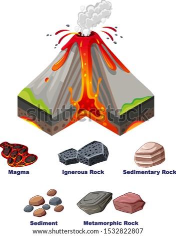 diagram showing eruption of