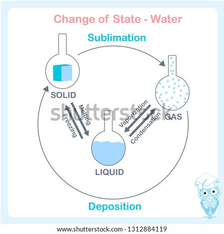 Different states of water scheme. Solid liquid gas, image design element stock vector illustration, easy to education, for web, for print, for chemistry, for biology, for physic lessons
