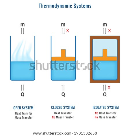 Different types of Thermodynamic Systems. Where mass and heat transfer in thermodynamic systems. Open System, Closed System, Isolated System in Thermodynamics Chemistry.